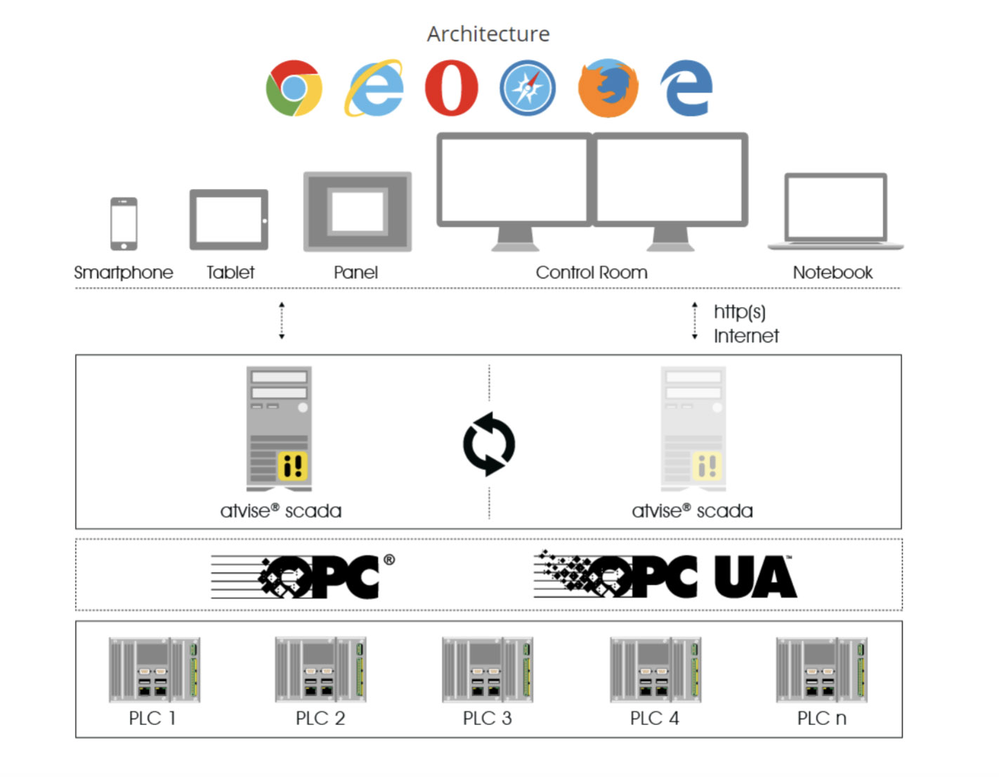 SCADA software in web technology