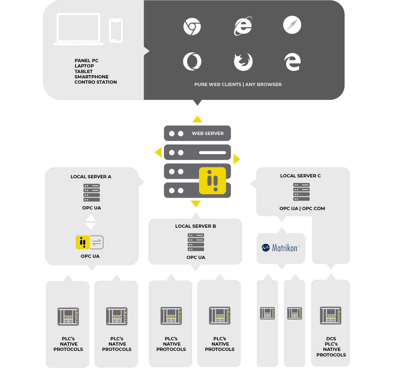 Arquitectura atvise SCADA centralizada distribuida