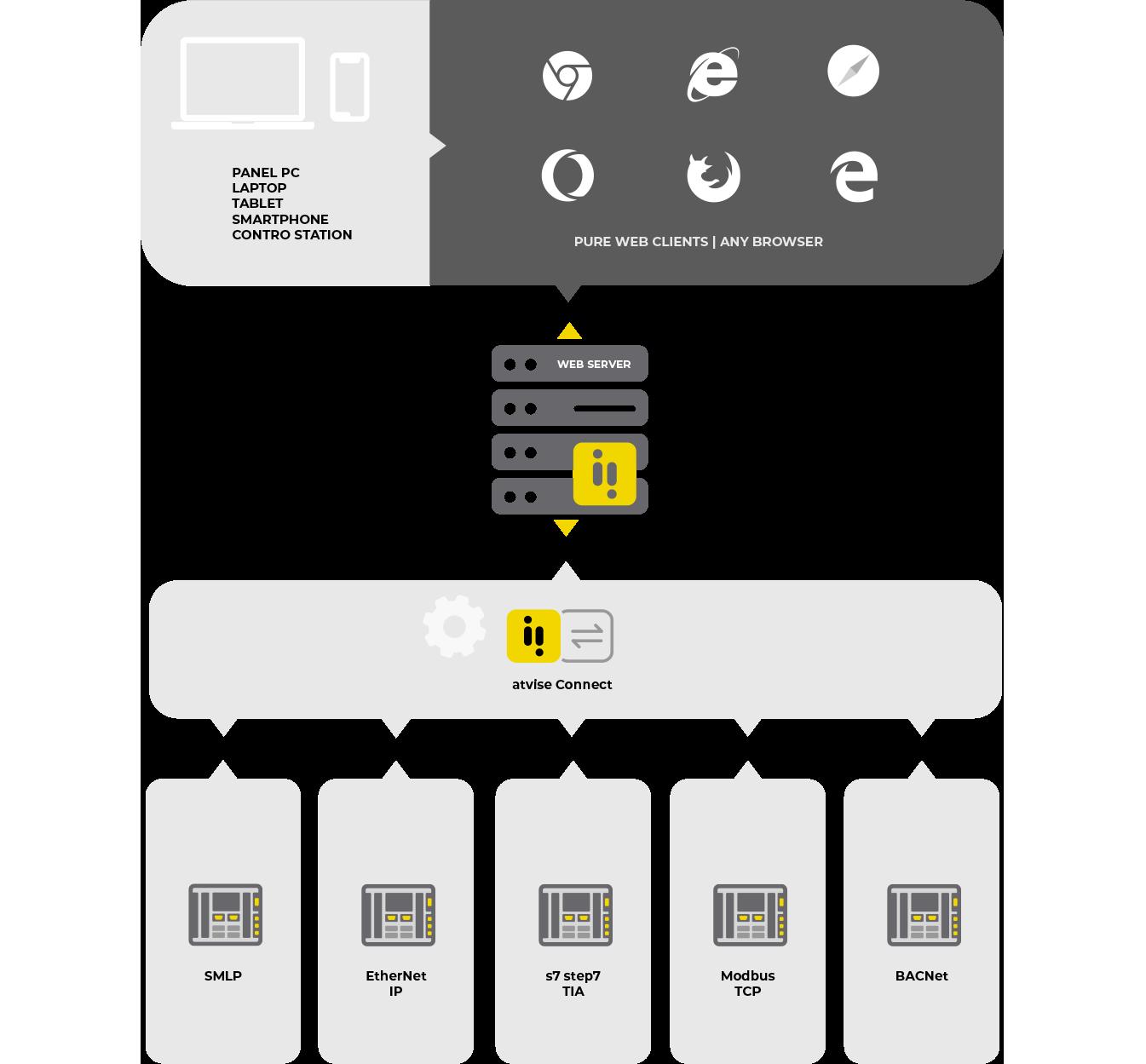 arquitectura atvise connect