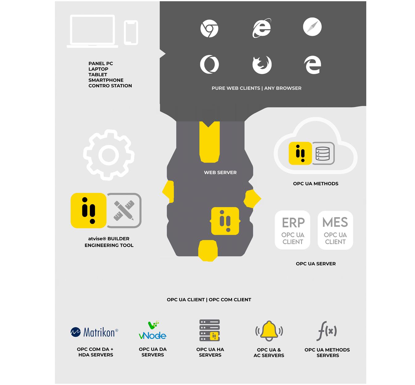 Arquitectura interoperabilidad scada