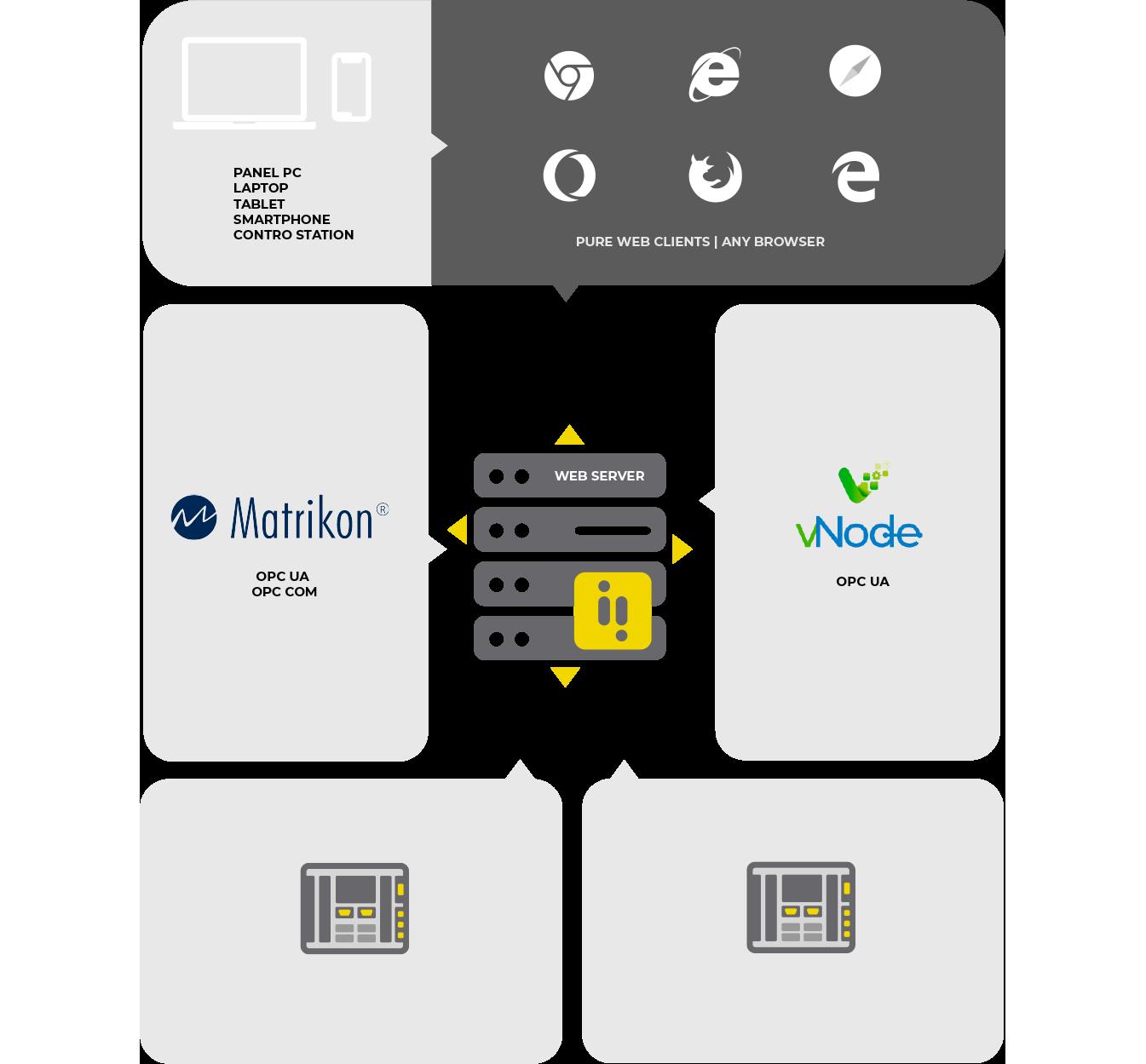 arquitectura scada servidor unico