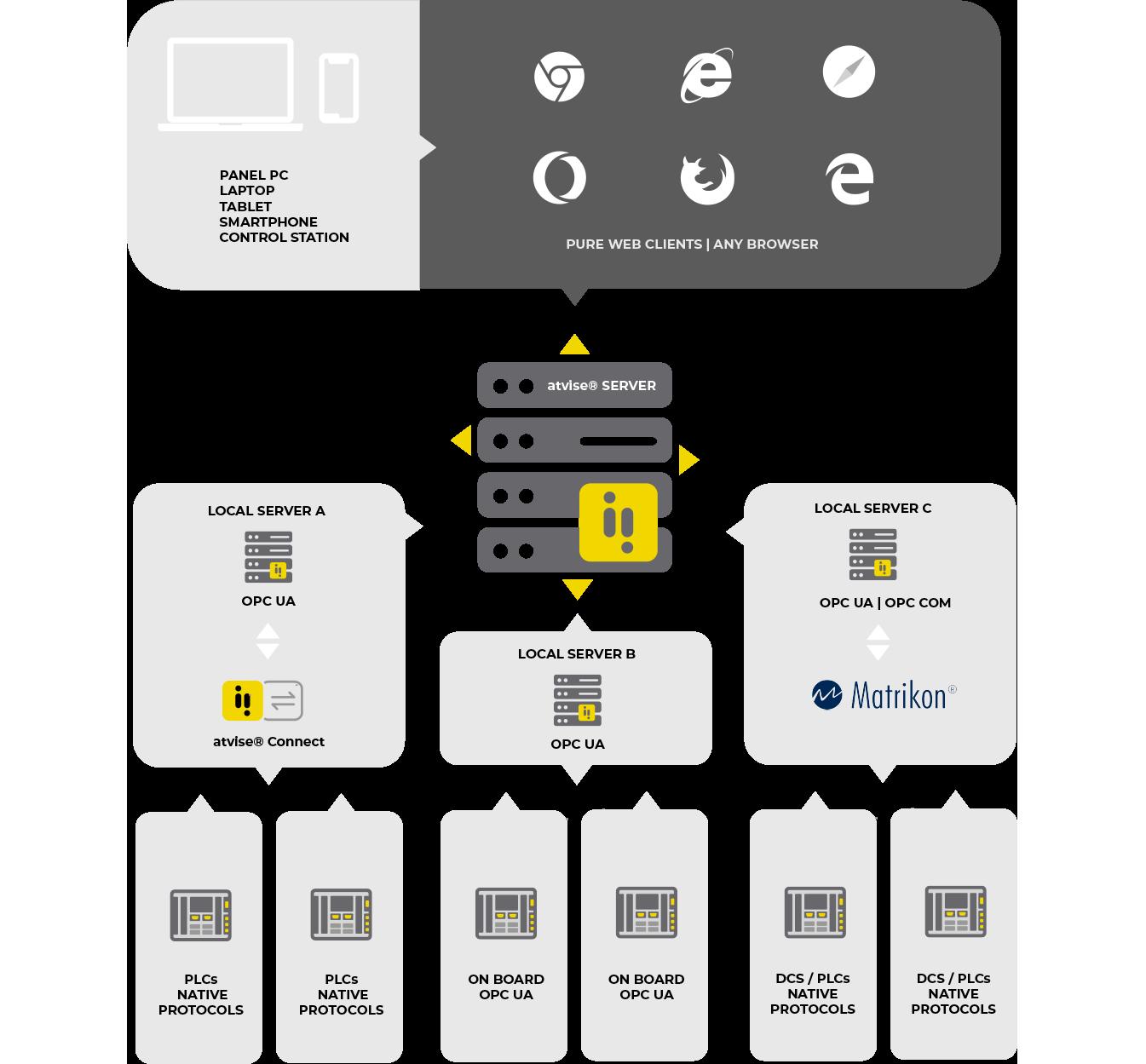 Arquitectura atvise® SCADA Centralizada/Distribuida