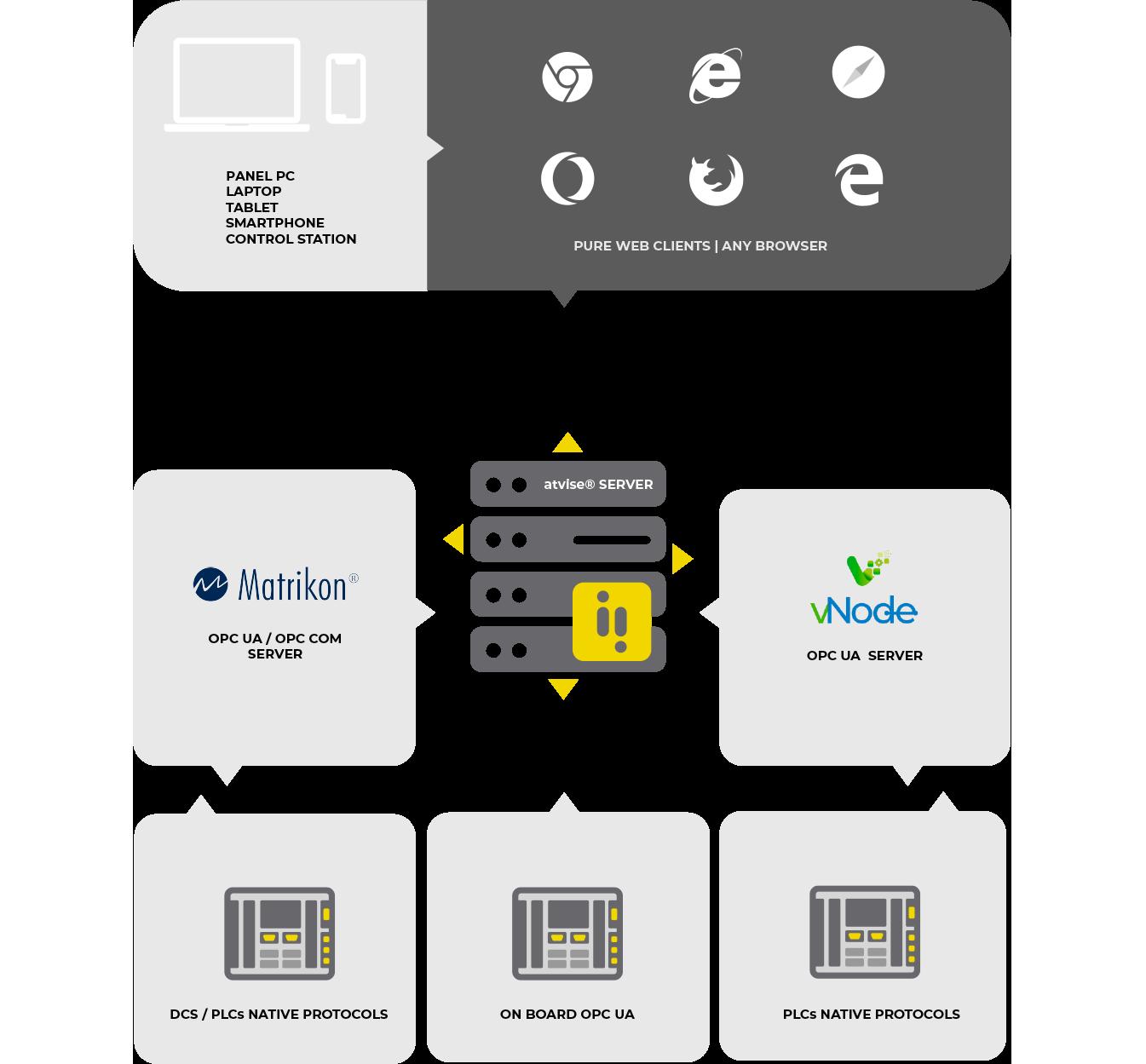 Single Server Architecture